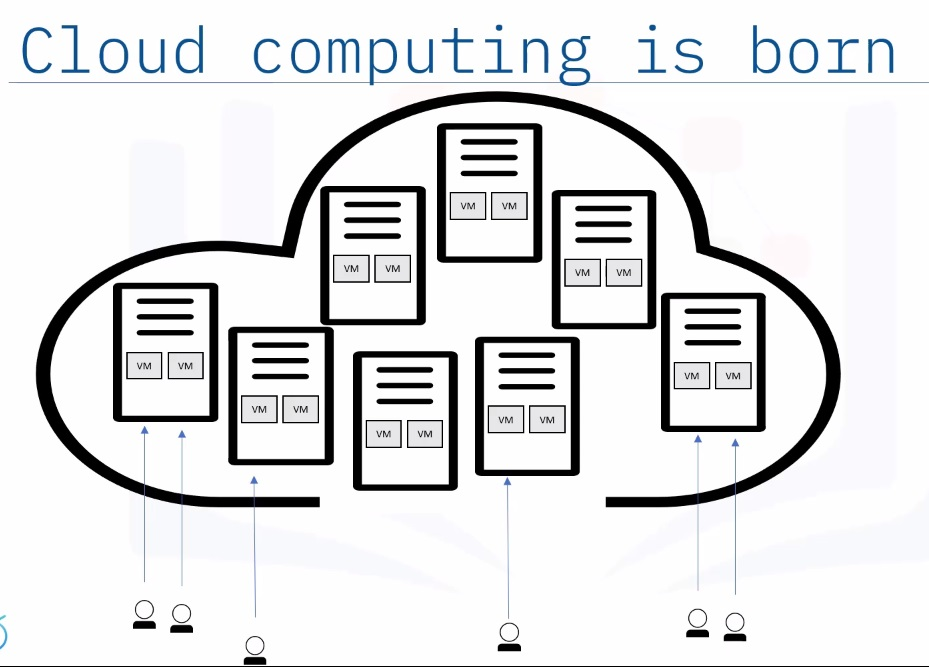 Cloud computing description with  virtual machines inside