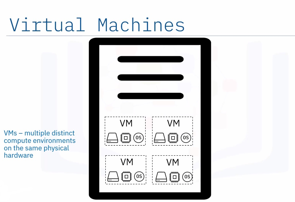 multiple distinct virtual machines compute environments on the same physical hardware